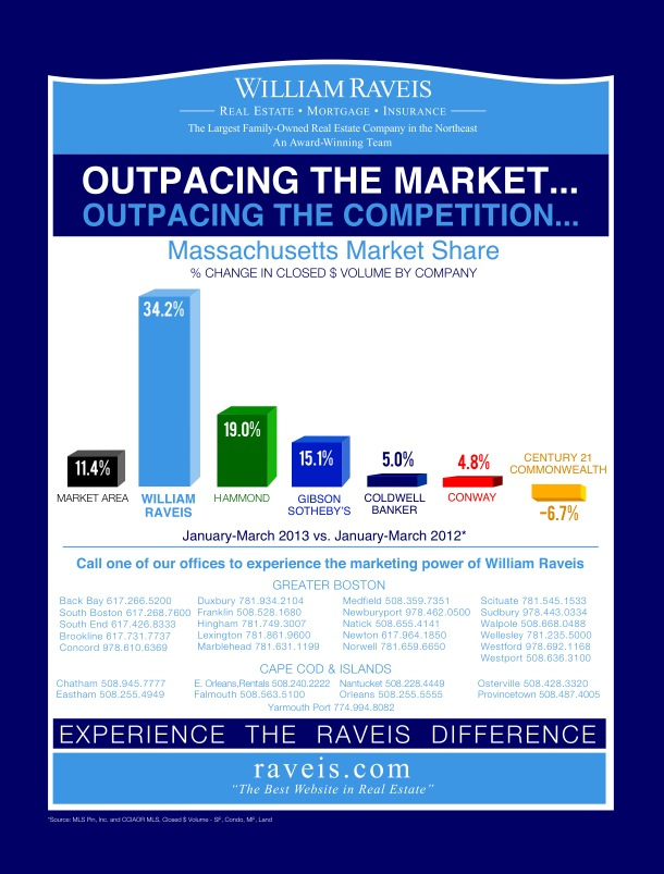 Raveis Outpacing the Market! Massachusetts